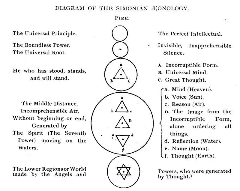 Simonian_Aeonology